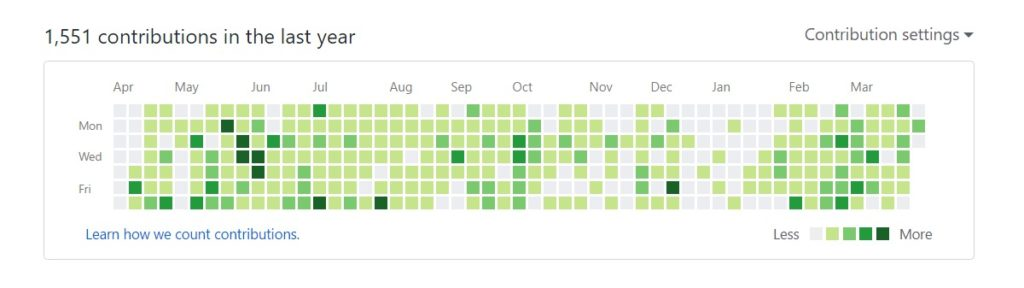 My GitHub Contribution graph Learning To Code Favorite Ruby Gems